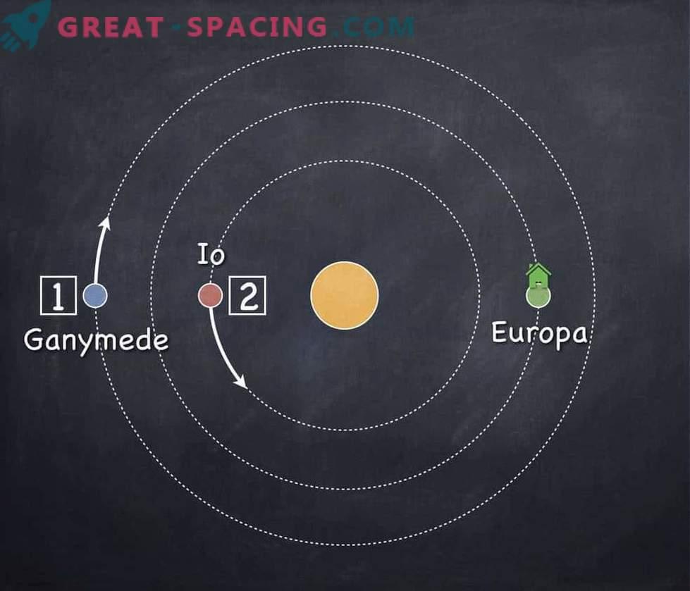 Les exoplanètes extrêmes ont révélé une migration mystique