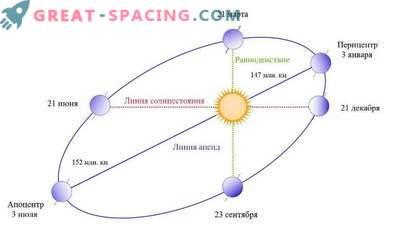 Mis juhtub, kui maa lakkab pöörama päikese ümber?